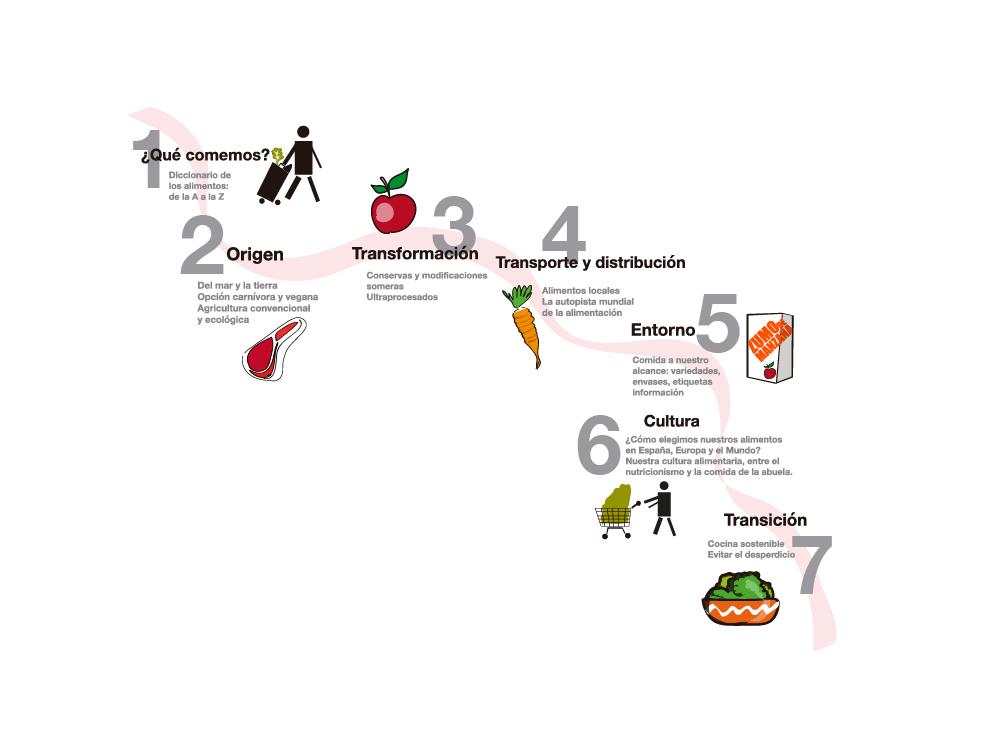 La ruta de los alimentos